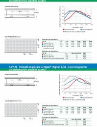 Varianta de placare cu Rigips® Rigiton 6 18 - 12 5 mm grosime - 4 07