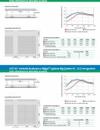 Varianta de placare cu Rigips® Gyptone Big Sixto 63 -12 5 mm grosime - 4 07