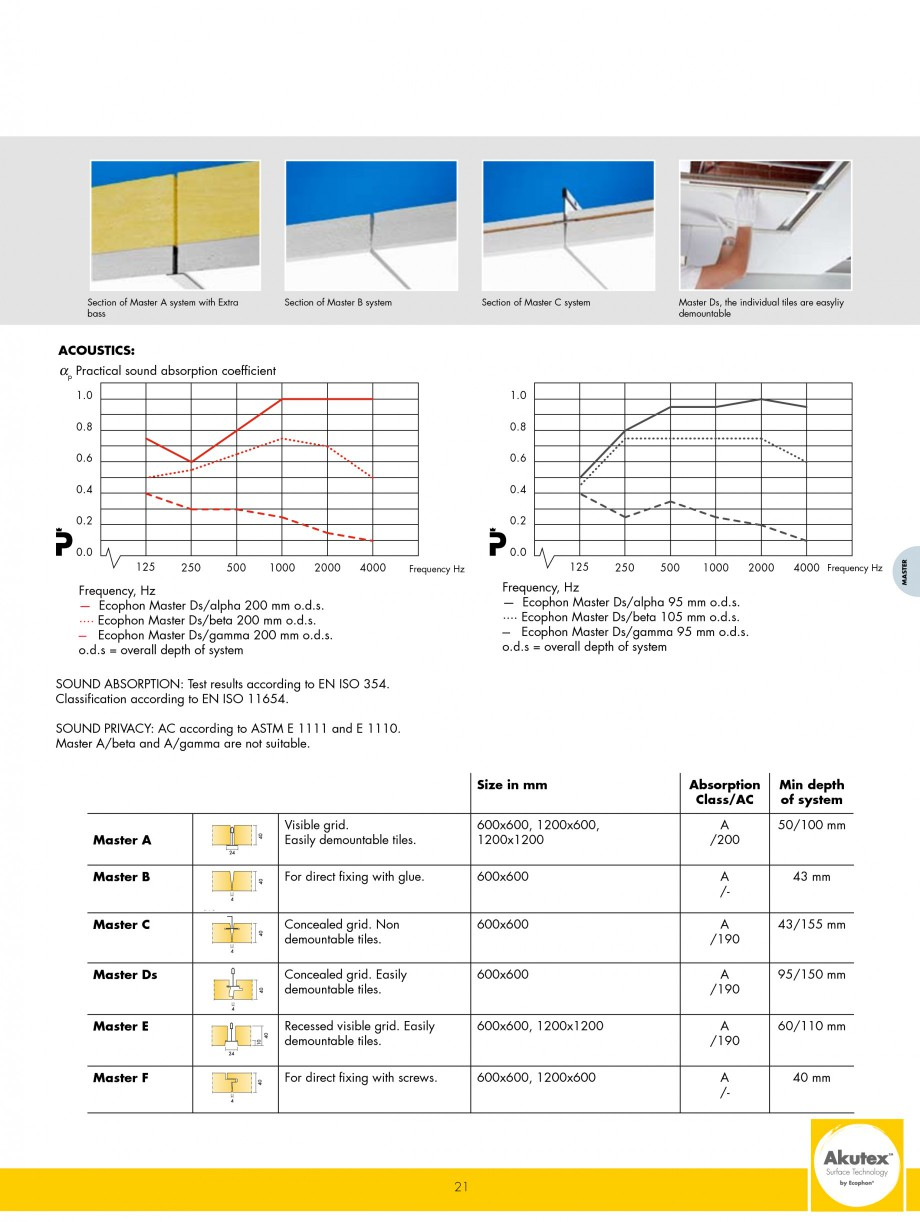 Pagina 21 - Plafoane casetate ECOPHON Ecophon Catalog, brosura Engleza -hanging unit over a meeting...