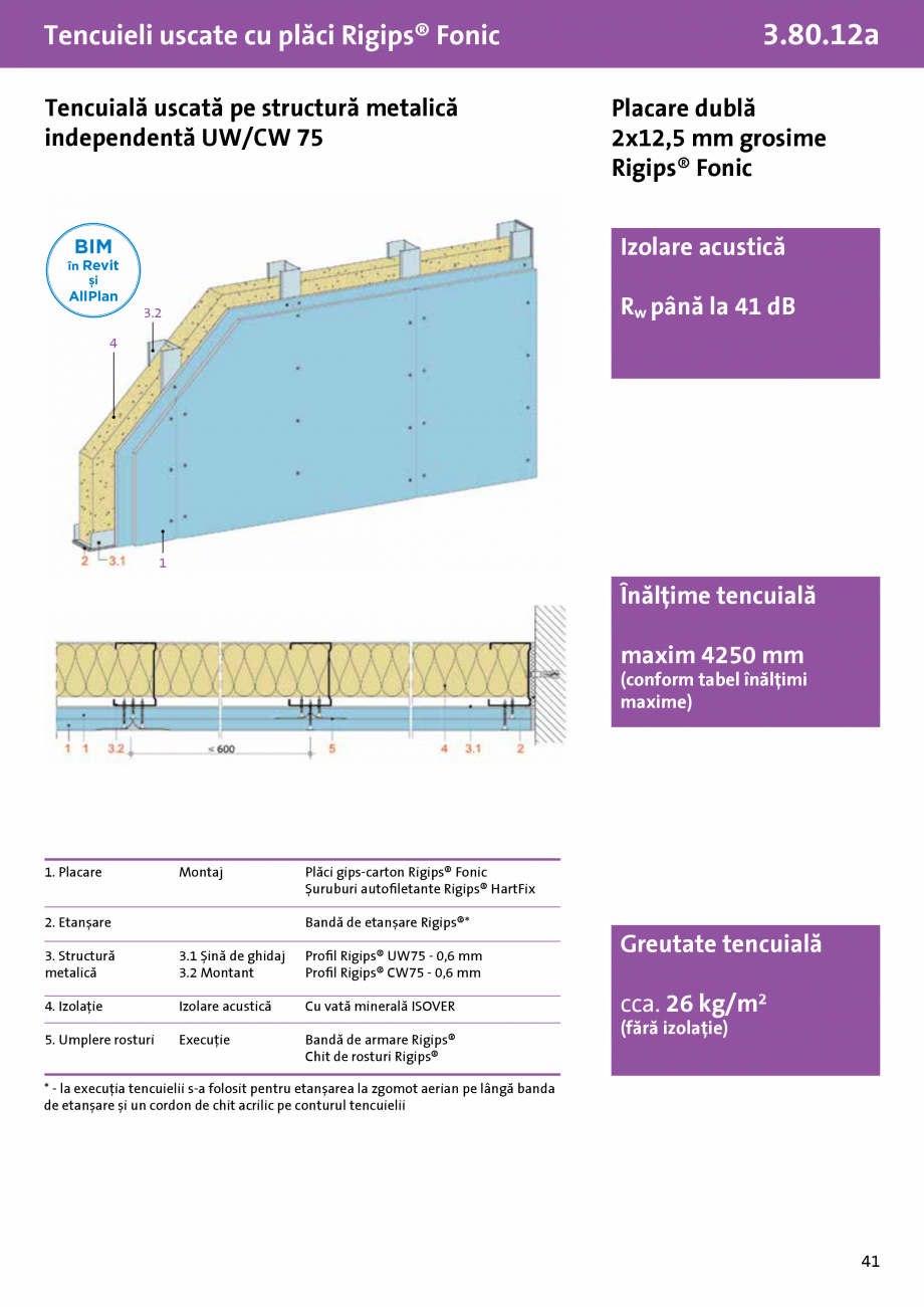 Pagina 1 - Tencuiala uscata structura metalica independenta UW-CW 75 - Rigips® Fonic - 3.80.12a ...