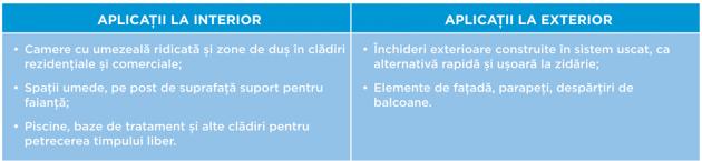 Schiță dimensiuni Placa pe baza de ciment rezistenta la umiditate AQUAROC®