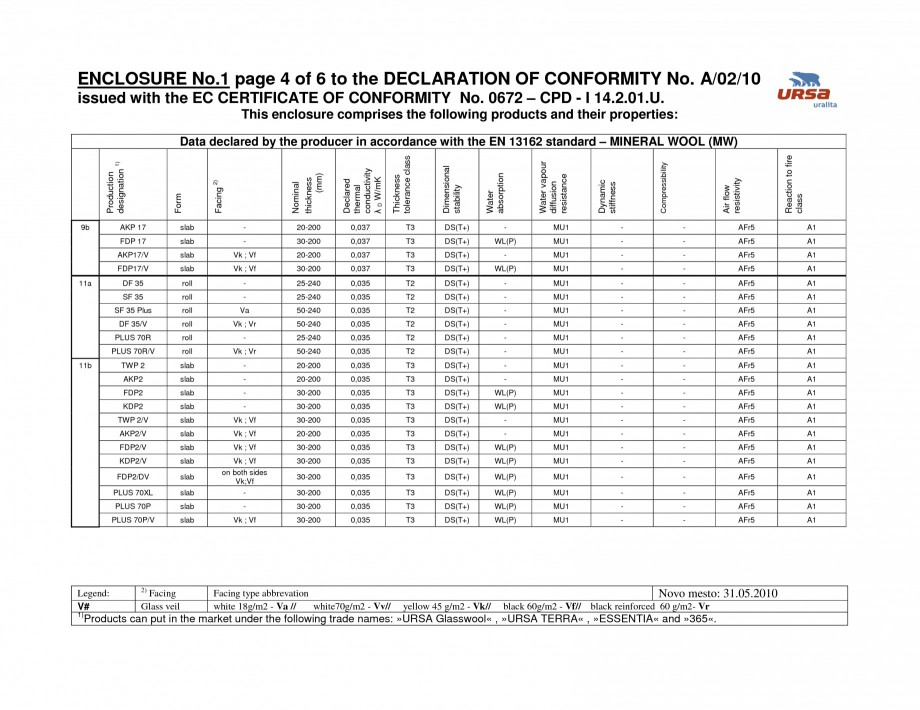 Pagina 5 - Certificat de conformitate A/02/10  Certificare produs Engleza -240 40-240 30-240 30-240...