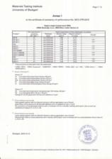 Certificat de performanta URSA