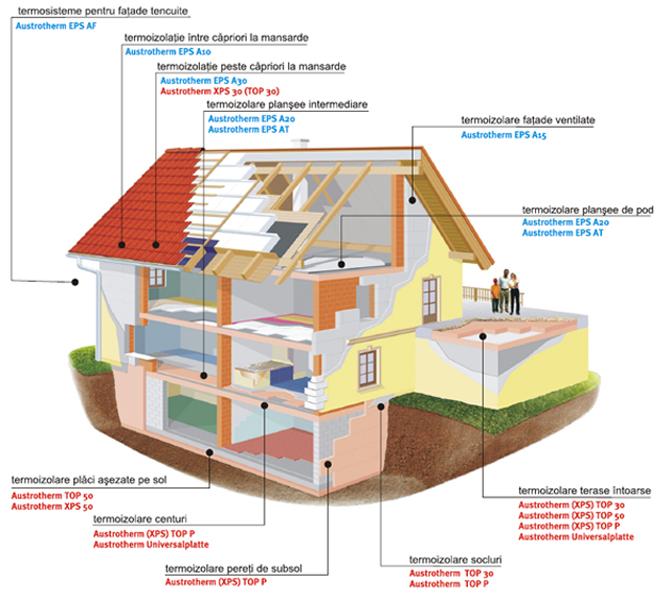 Termoizolatii din polistiren expandat pentru terase circulabile sau necirculabile AUSTROTHERM - Poza 10