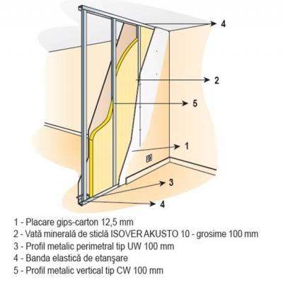 Realizarea izolarii in peretii de compartimentare AKUSTO Saltele comprimate si rulate din vata minerala de sticla