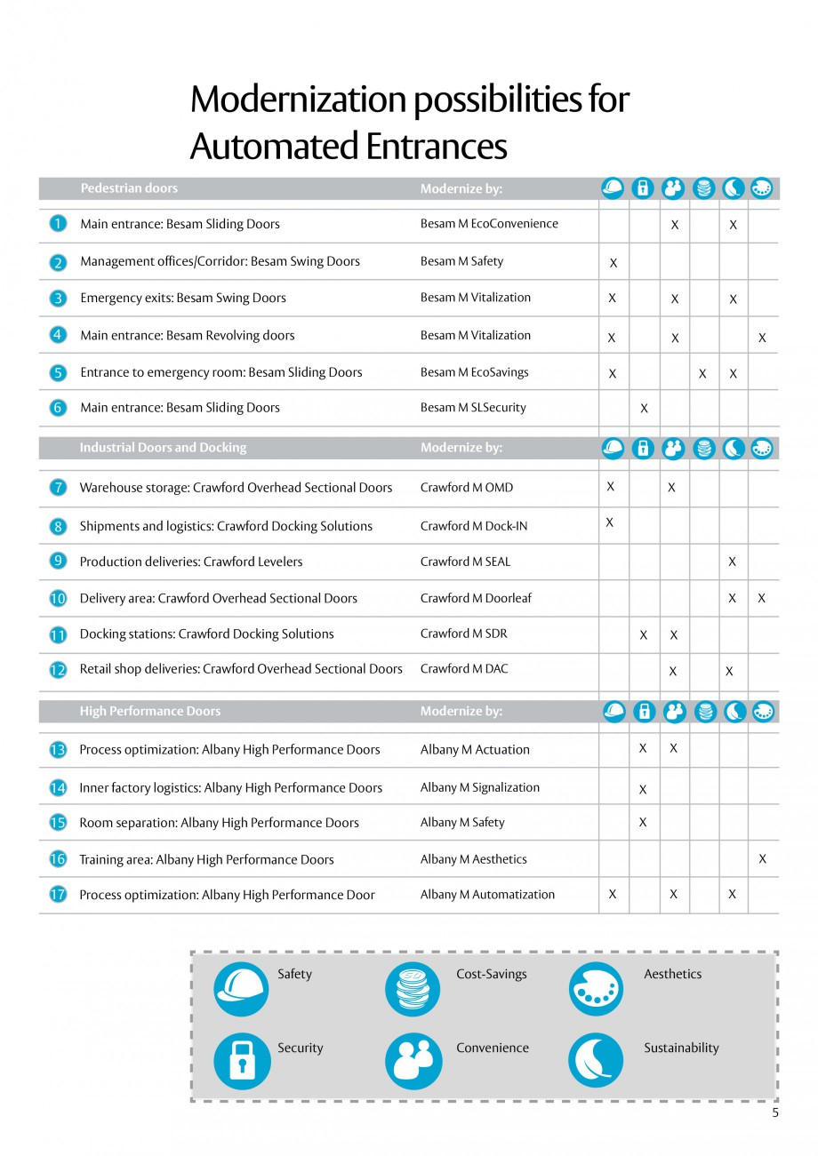 Pagina 5 - Servicii de modernizare ASSA ABLOY Catalog, brosura Engleza oors  Besam M SLSecurity ...