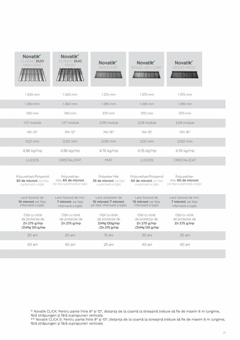 Pagina 27 - Catalog general de produse NOVATIK | METAL Catalog, brosura Romana