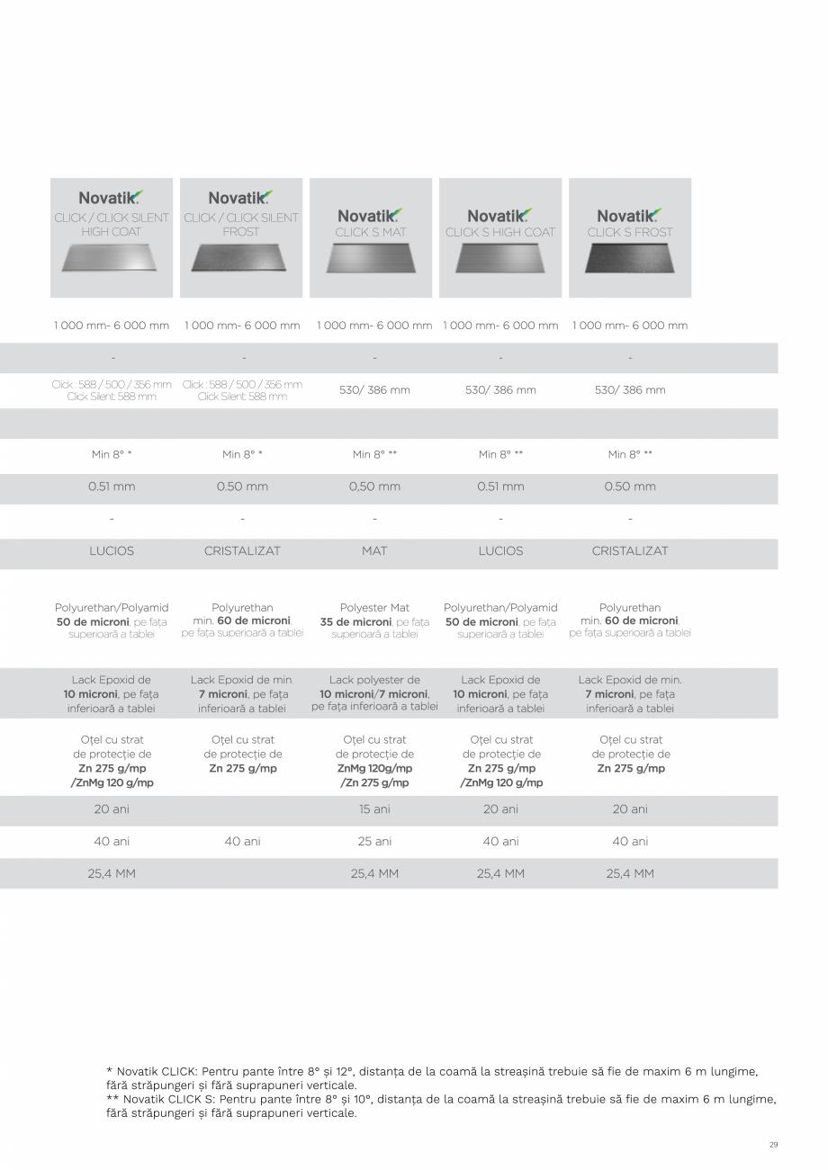 Pagina 29 - Catalog general de produse NOVATIK | METAL Catalog, brosura Romana