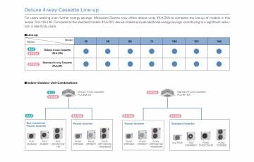 Unitate tip caseta cu refulare pe 4 directii MITSUBISHI ELECTRIC