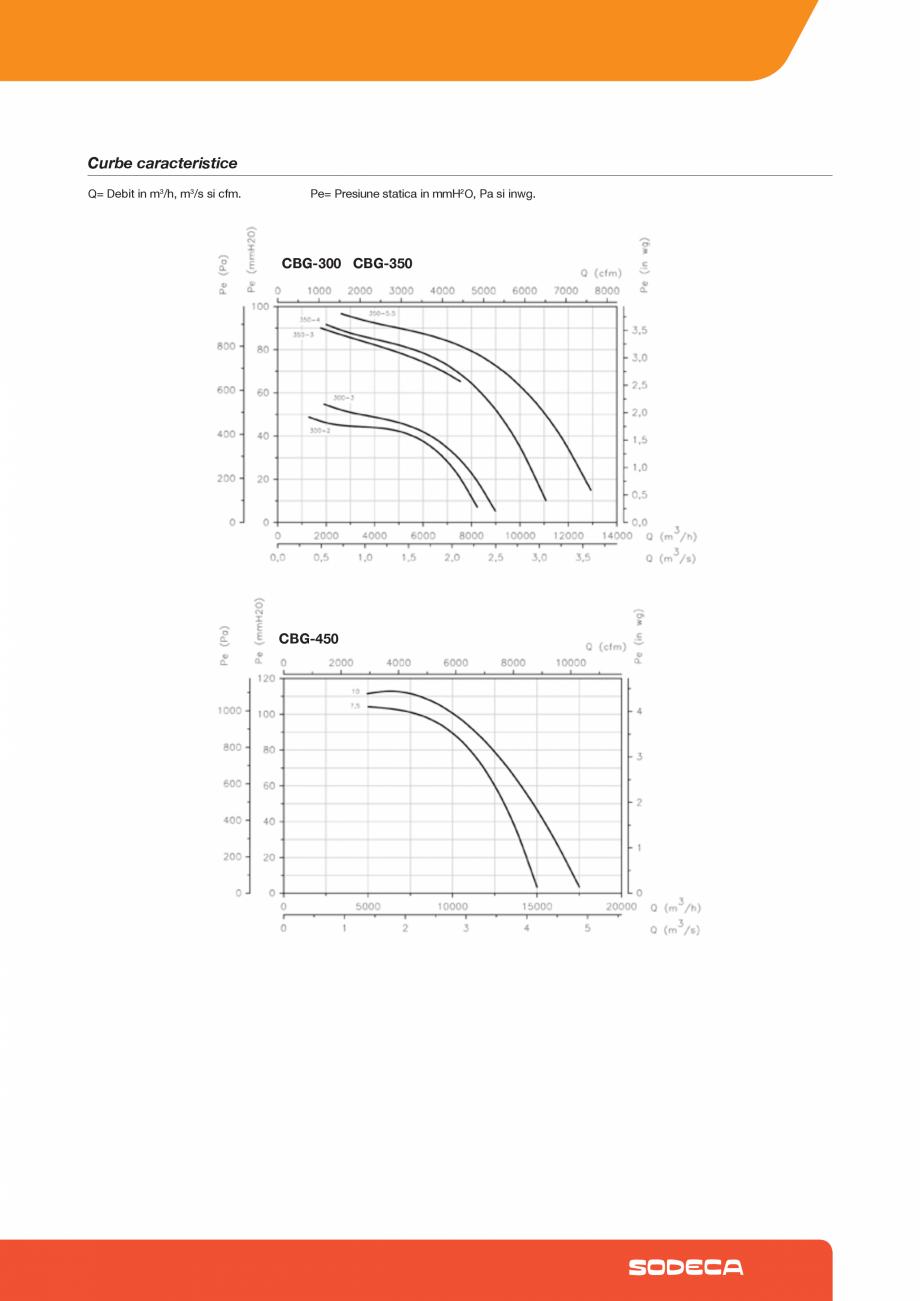 Pagina 4 - Ventilator centrifugal pentru hota SODECA CBG Fisa tehnica Romana 51,7  (kW) 0,413 0...