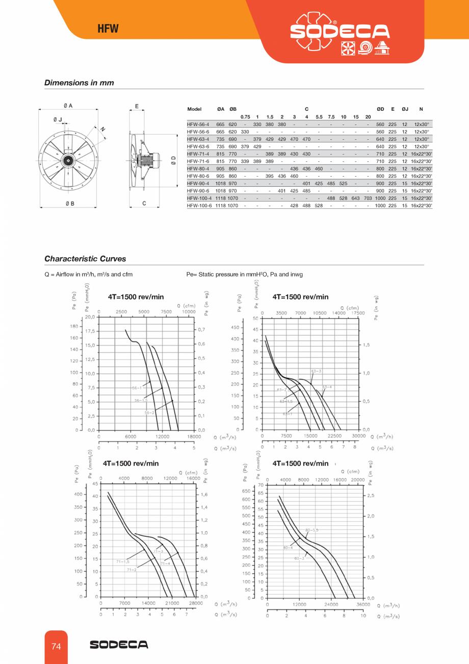 Pagina 3 - Ventilator axial tubular SODECA HFW Fisa tehnica Engleza 0 4.03 5.96 8.36 10.96 2.59 3.90...