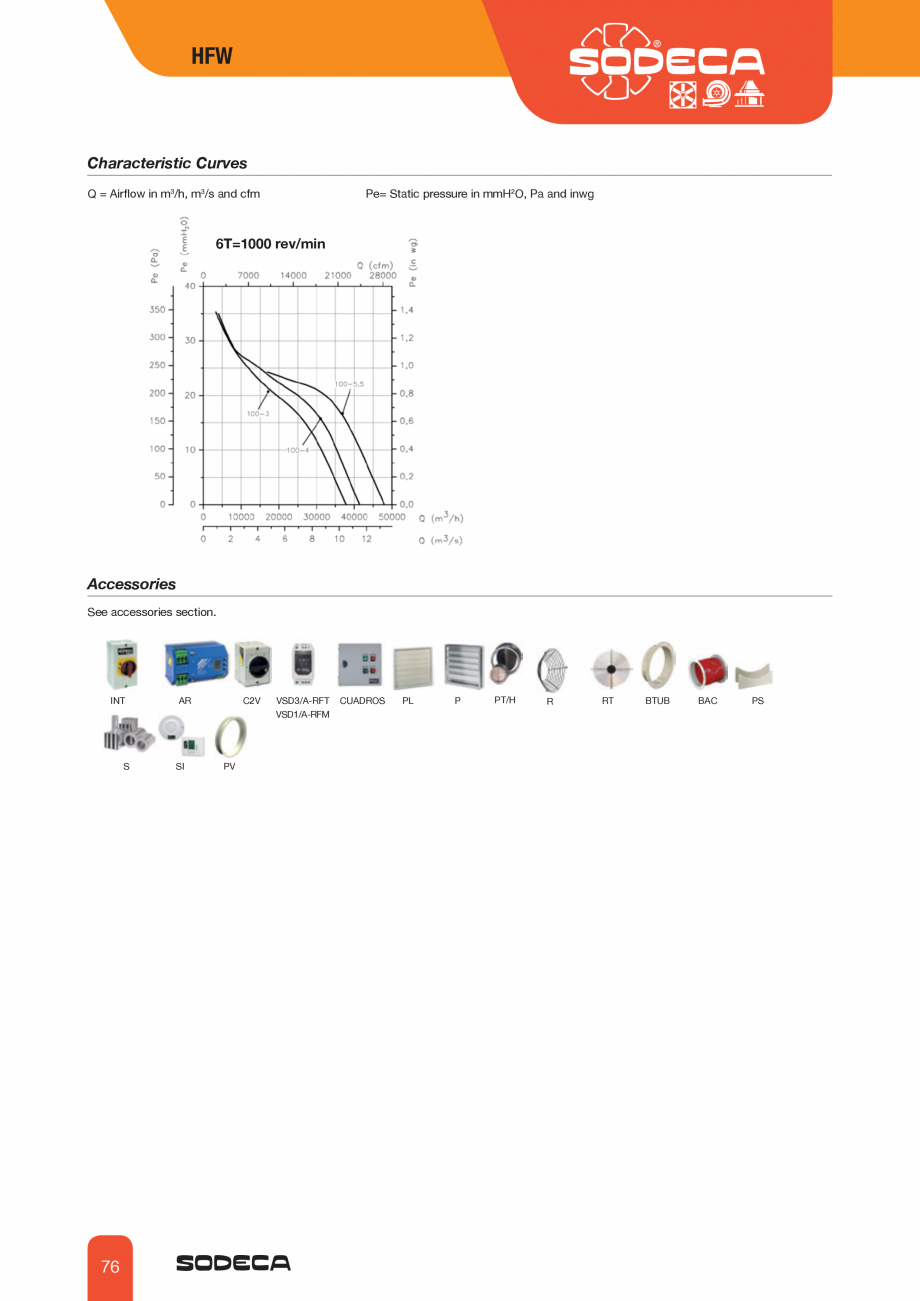 Pagina 5 - Ventilator axial tubular SODECA HFW Fisa tehnica Engleza  44 45 46 57  125 68 69 70 57 70...