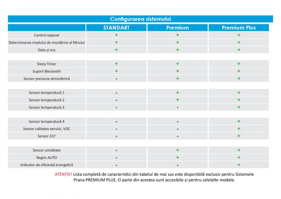 Pagina 2 - Instructiuni pentru comanda la distanta pentru pentru sistemele de ventilatie din GAMA...