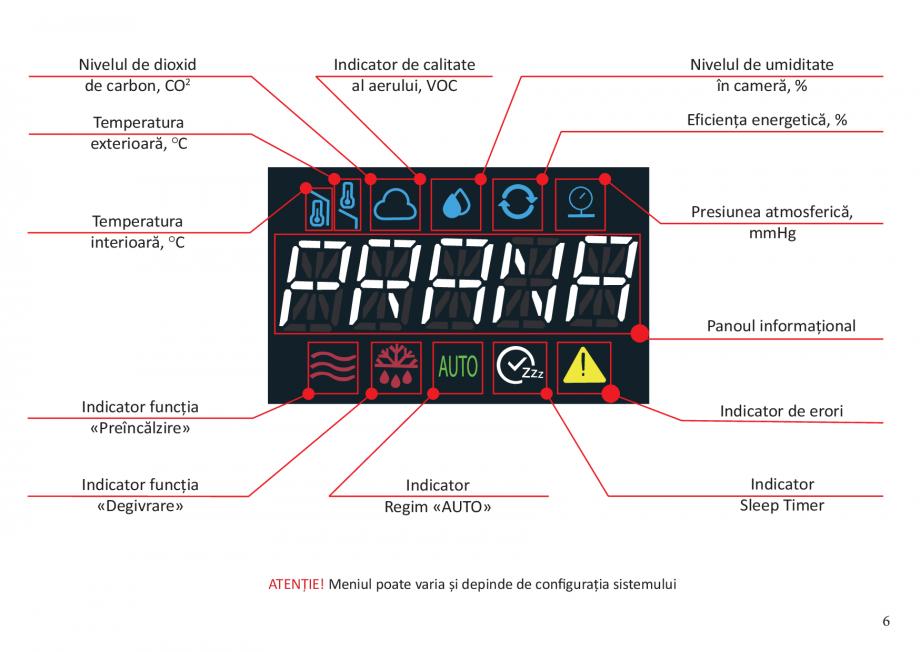 Pagina 6 - Instructiuni pentru comanda la distanta pentru pentru sistemele de ventilatie din GAMA...