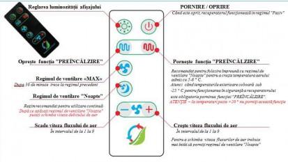 Telecomanda 150, 200C, 200G, 250, 340A, 340S Telecomanda pentru recuperatoare de caldura