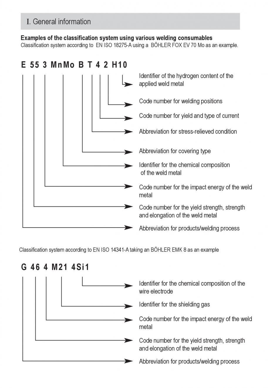 Pagina 31 - Solutii complete (materiale de adaos) pentru orice tip de aplicatie in sudare TEHNIC GAZ...