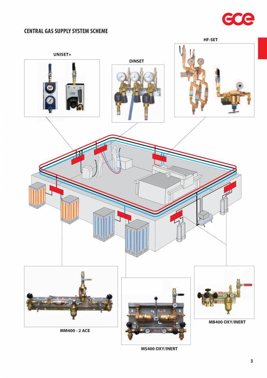 Pagina 5 - Sisteme centralizate de alimentare cu gaz - Reductoare de presiune TEHNIC GAZ GAS...
