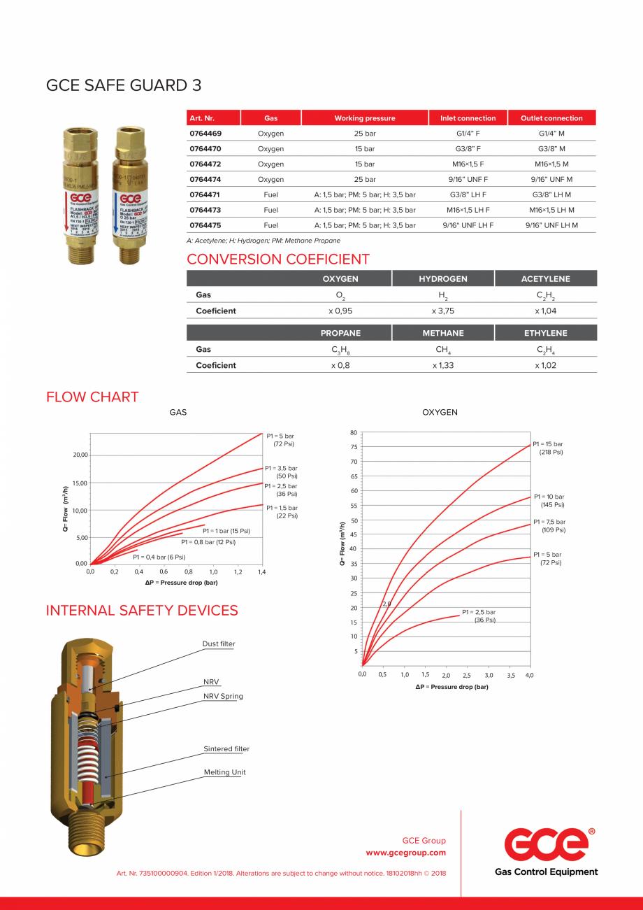 Pagina 2 - Opritor de flacara cu 3 functii TEHNIC GAZ GAS EQUIPMENT SAFE-GUARD-3 / FR34 Fisa tehnica...