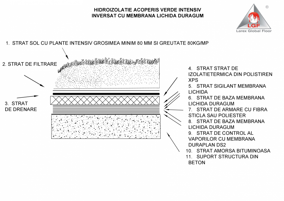 Pagina 1 - CAD-PDF Hidroizolatie acoperis verde intensiv inversat cu membrana lichida Duragum LGF...