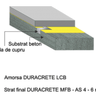 Pardoseala DURACRETE MFB AS 4/ 6 mm - Pardoseli din beton poliuretanic antibacterian