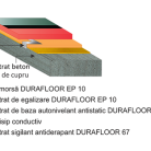 Pardoseala cu proprietati disipative DURAFLOOR QUARTZ-ESD-R - Pardoseli electrostatice disipative ESD conductive ESD AS - Solutii