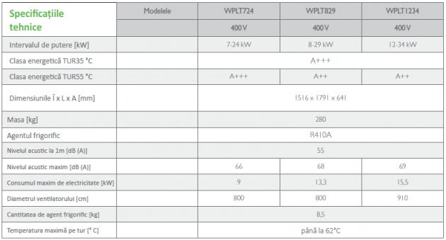 Schiță dimensiuni Pompa de căldură aerotermală - ECOAir WPLT 7-34 kW