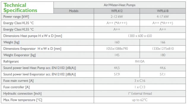 Schiță dimensiuni Pompa de căldură aerotermală - ECOAir Premium WPL 2-17 kW