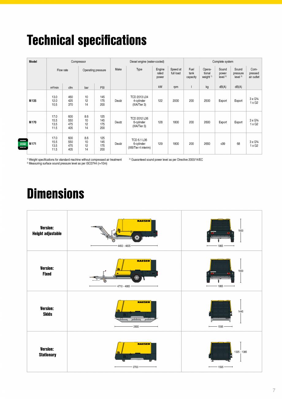Pagina 7 - Seriile M135 – M171 KAESER KOMPRESSOREN Catalog, brosura Engleza ts System A ...