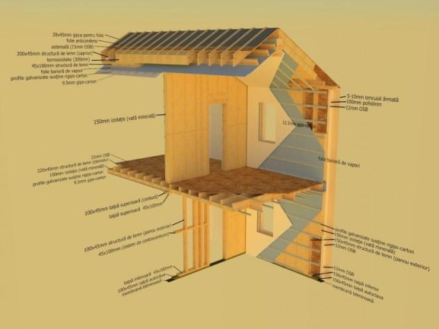 Schiță dimensiuni Case prefabricate sau pe structura de lemn (case din panouri prefabricate)
