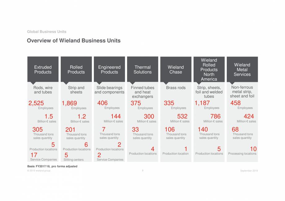 Pagina 9 - Prezentare Wieland Group  Catalog, brosura Engleza ns sales quantity  10 Processing...