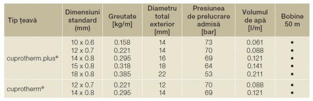Schiță dimensiuni Sisteme de incalzire subterana - cuprotherm®
