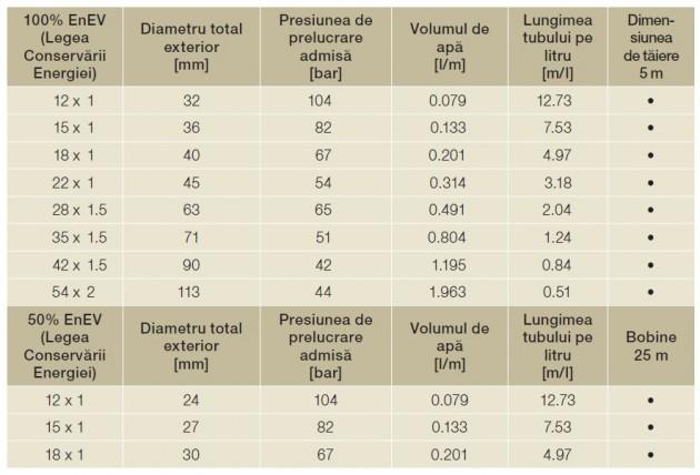 Schiță dimensiuni Tevi de cupru izolate termic cu spuma PUR stabila - WICU®Eco