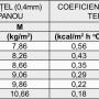 Wall - Coeficienţi de transfer termic