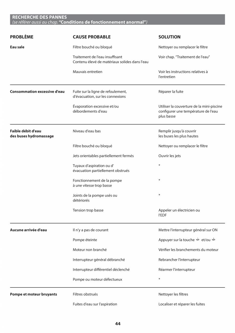 Pagina 44 - Manual de instalare pentru cada de baie cu hidromasaj JACUZZI SANTORINI PRO, SANTORINI...