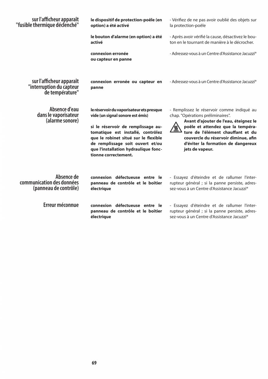 Pagina 69 - Manualul utilizatorului pentru sauna JACUZZI MOOD Instructiuni montaj, utilizare Engleza...