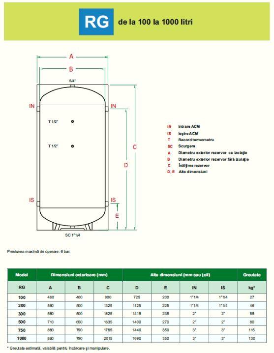 Schiță dimensiuni Rezervoare (puffere) de apa rece cu interior nefinisat - RG