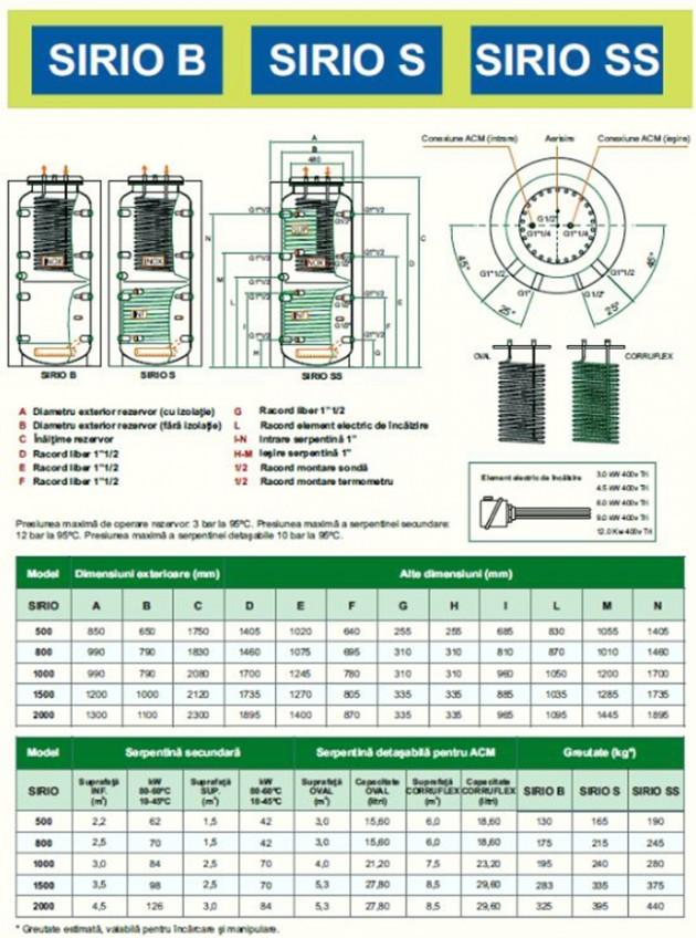 Schiță dimensiuni Boilere combinate de incalzire si stocare - SIRIO B/S/SS