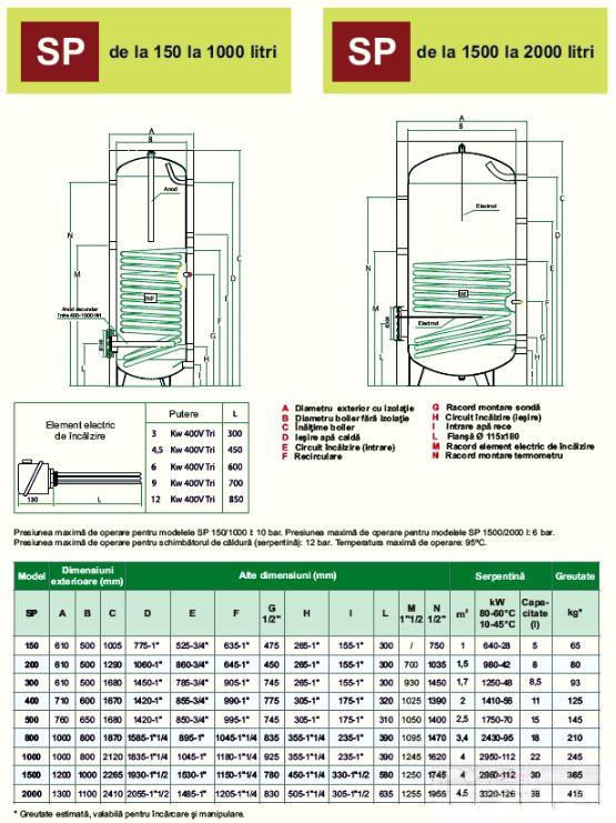 Schiță dimensiuni Boilerele cu o serpentina (schimbator de caldura) - SP