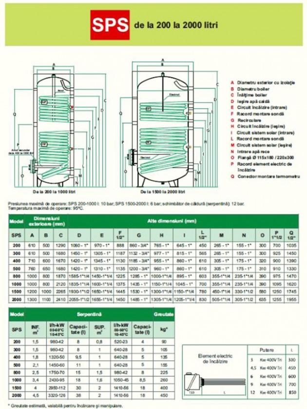 Schiță dimensiuni Boilerele portelanate cu doua serpentine - SPS