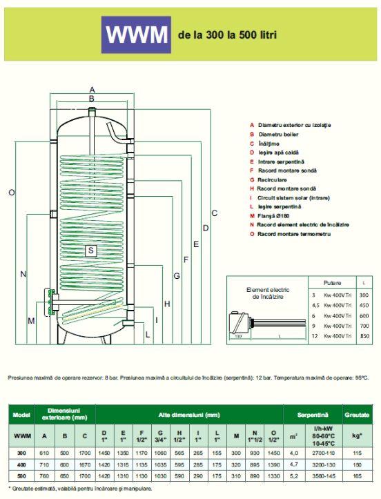 Schiță dimensiuni Boilere portelanate cu serpentina supradimensionata - WWM