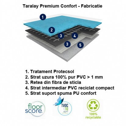 Pardoseala PVC eterogena  / Taralay Premium Confort - Fabricatie