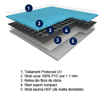 Pardoseala PVC eterogena / Sectiune Osmoz Confort
