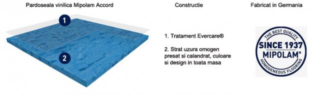 Schiță dimensiuni Pardoseala PVC omogena Mipolam Accord