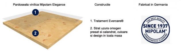 Schiță dimensiuni Pardoseala PVC omogena Mipolam Elegance