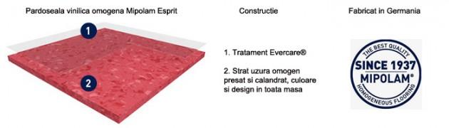 Schiță dimensiuni Pardoseala PVC omogena Mipolam Esprit