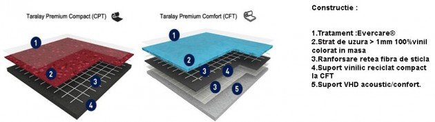 Schiță dimensiuni Pardoseala PVC eterogena - Taralay Premium Indiana CPT | CFT
