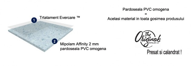 Schiță dimensiuni Pardoseala PVC omogena - Mipolam Affinity