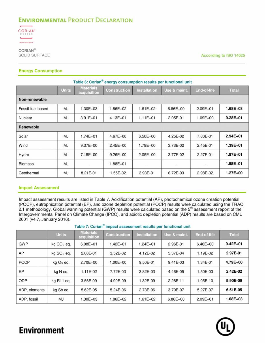 Pagina 10 - Declaratie de mediu pentru placi minerale pentru interioare CORIAN® Solid Surface ...