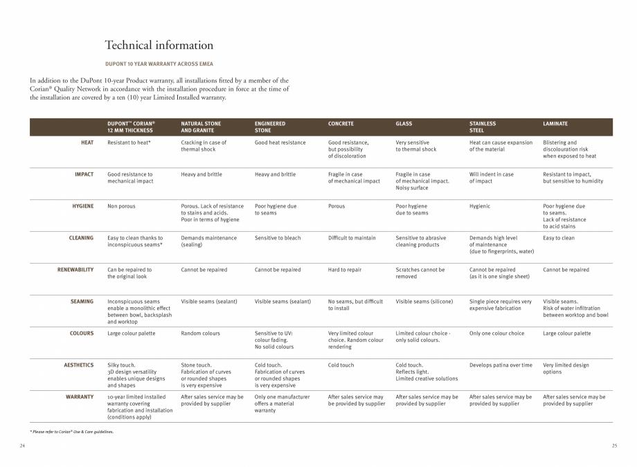 Pagina 14 - Utilizarea  placilor minerale pentru interioare in hoteluri CORIAN® Solid Surface ...
