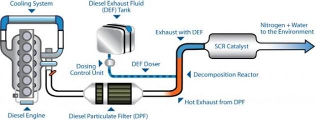 Schiță dimensiuni Solutie lichida reducatoare de noxe pentru motoare Diesel - AdBlue